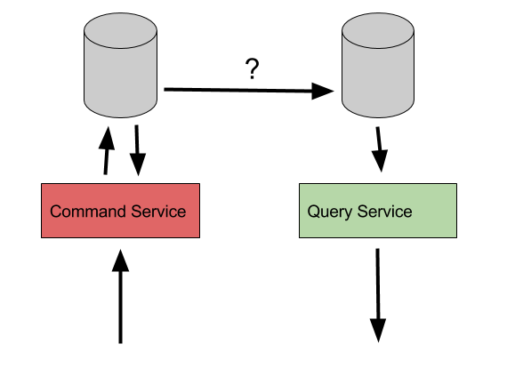 CQRS - multiple data stores