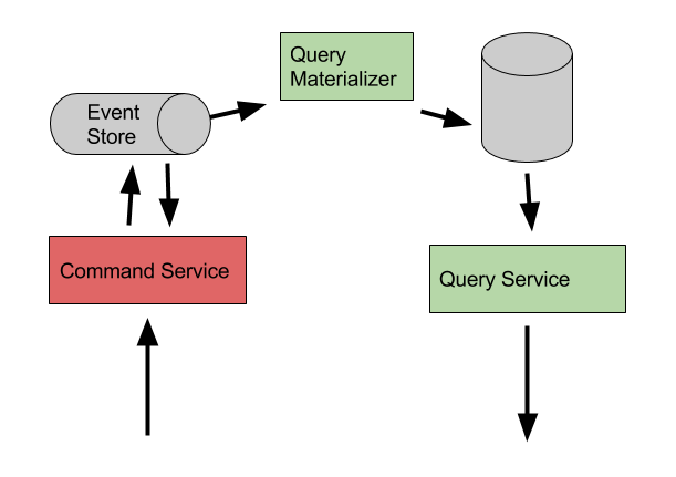 CQRS with Event Sourcing